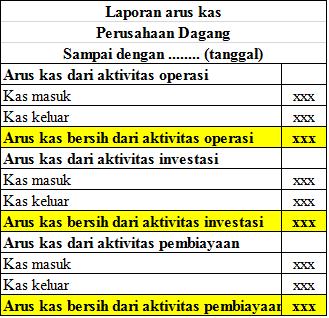 Contoh Laporan Keuangan Perusahaan Dagang
