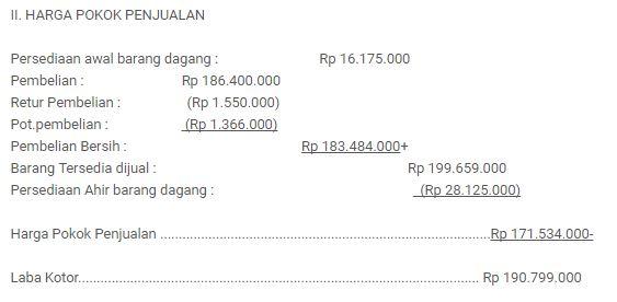 contoh laporan laba rugi dan harga pokok penjualan