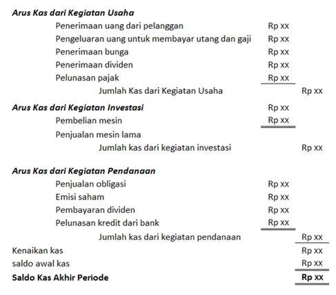 CARA MEMBUAT LAPORAN CASH FLOW - Zahir Accounting Blog