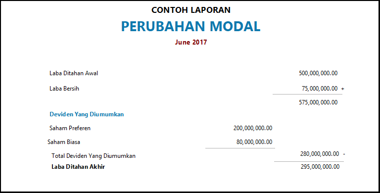 Contoh gambar laporan Perubahan Modal. Gambar 4 - Laporan Keuangan  Perusahaan Manufaktur 63ca6edb42